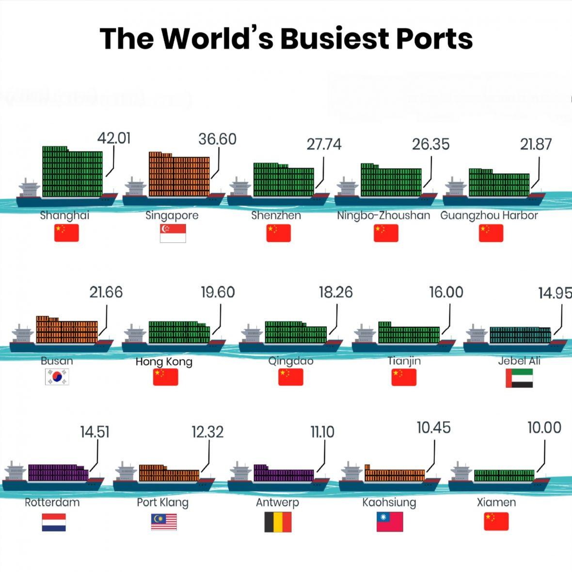 ports of world