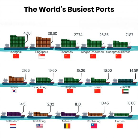 Top 30 Busiest Ports In The World