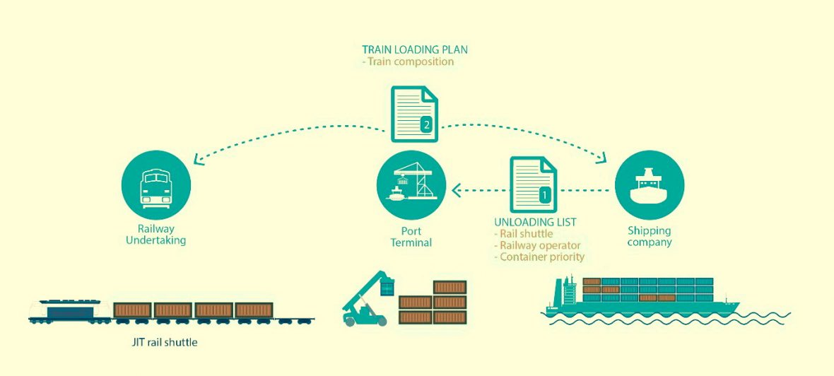 business plan for ports